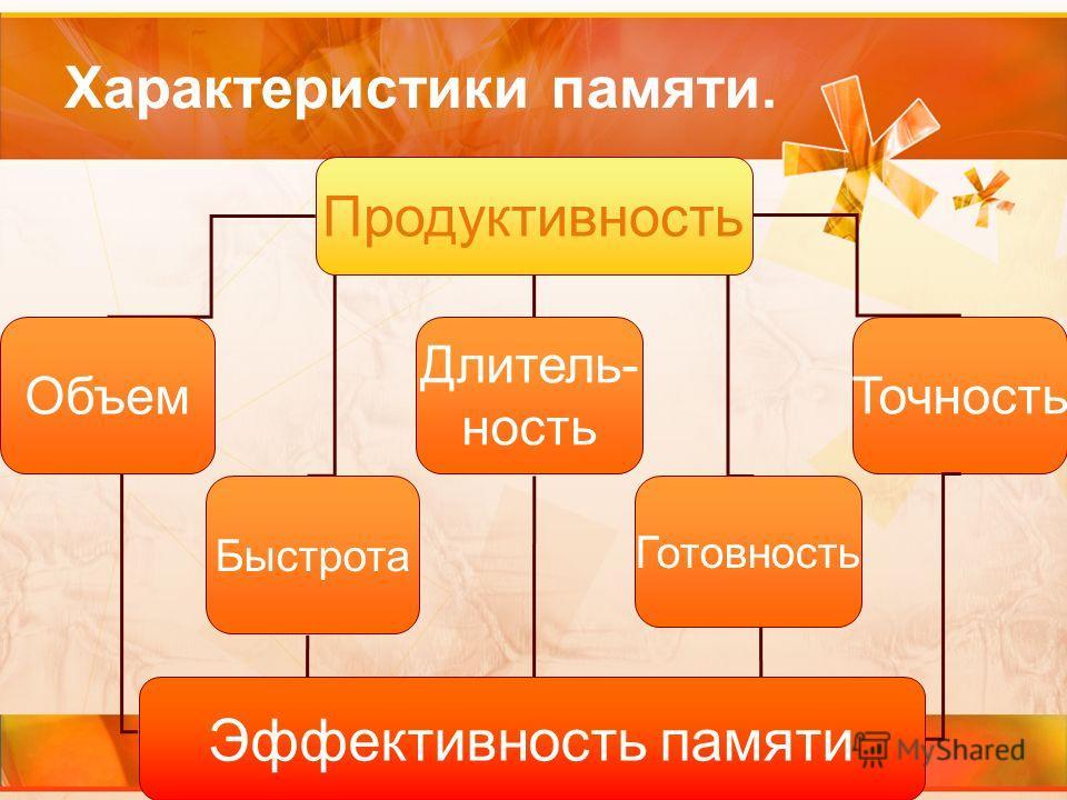 Характеристики памяти. Продуктивность Объем Быстрота Длитель- ность Готовность Точность Эффективность памяти