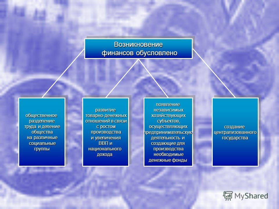 Возникновение финансов обусловлено финансов обусловленоВозникновение общественноеразделение труда и деление труда и деление общества общества на различные на различные социальные социальные группы группыобщественноеразделение труда и деление труда и