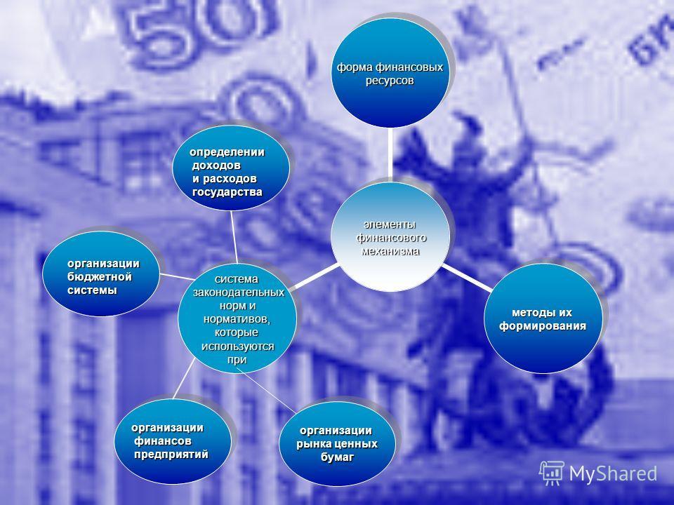Финансов финансов предприятий