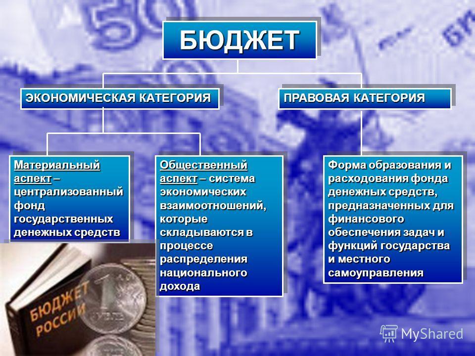 БЮДЖЕТБЮДЖЕТ ЭКОНОМИЧЕСКАЯ КАТЕГОРИЯ ПРАВОВАЯ КАТЕГОРИЯ Материальный аспект – централизованный фонд государственных денежных средств Общественный аспект – система экономических взаимоотношений, которые складываются в процессе распределения национальн