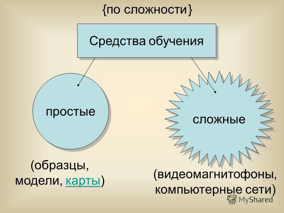 Средства обучения (образцы, модели, карты)карты (видеомагнитофоны, компьютерные сети) {по сложности } сложные простые