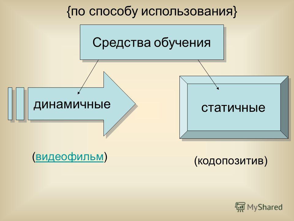 Средства обучения (видеофильм)видеофильм (кодопозитив) {по способу использования} динамичные статичные
