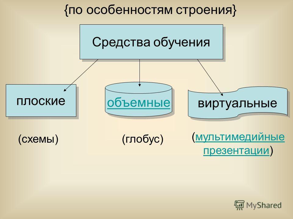 Средства обучения (схемы) (мультимедийные презентации)мультимедийные презентации {по особенностям строения} плоские объемные (глобус) виртуальные