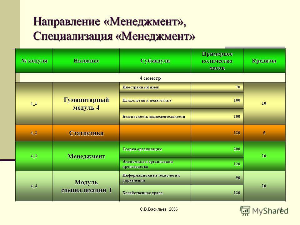 С.В.Васильев 200614 Направление «Менеджмент», Специализация «Менеджмент» модуля модуляНазваниеСубмодули Примерное количество часов Кредиты 4 семестр 4_1 Гуманитарный модуль 4 Иностранный язык 70 10 Психология и педагогика 100 Безопасность жизнедеятел