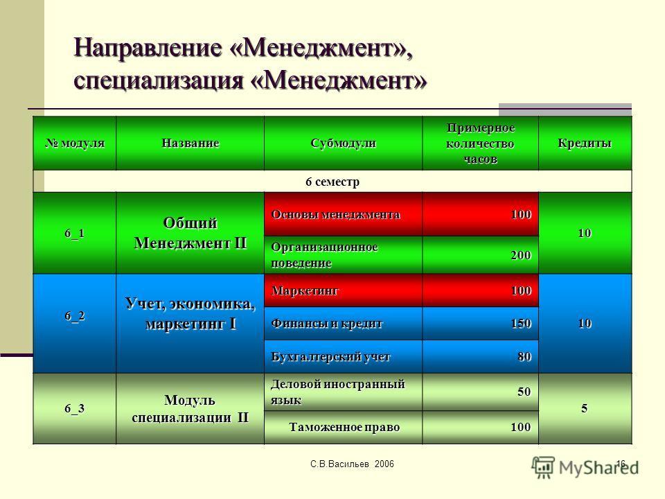 С.В.Васильев 200616 Направление «Менеджмент», специализация «Менеджмент» модуля модуляНазваниеСубмодули Примерное количество часов Кредиты 6 семестр 6_1 Общий Менеджмент II Основы менеджмента 100 10 Организационное поведение 200 6_2 Учет, экономика,