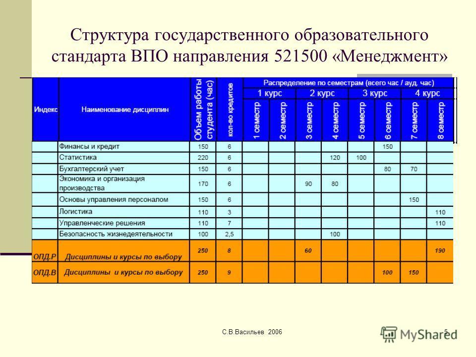 С.В.Васильев 20065 Структура государственного образовательного стандарта ВПО направления 521500 «Менеджмент»