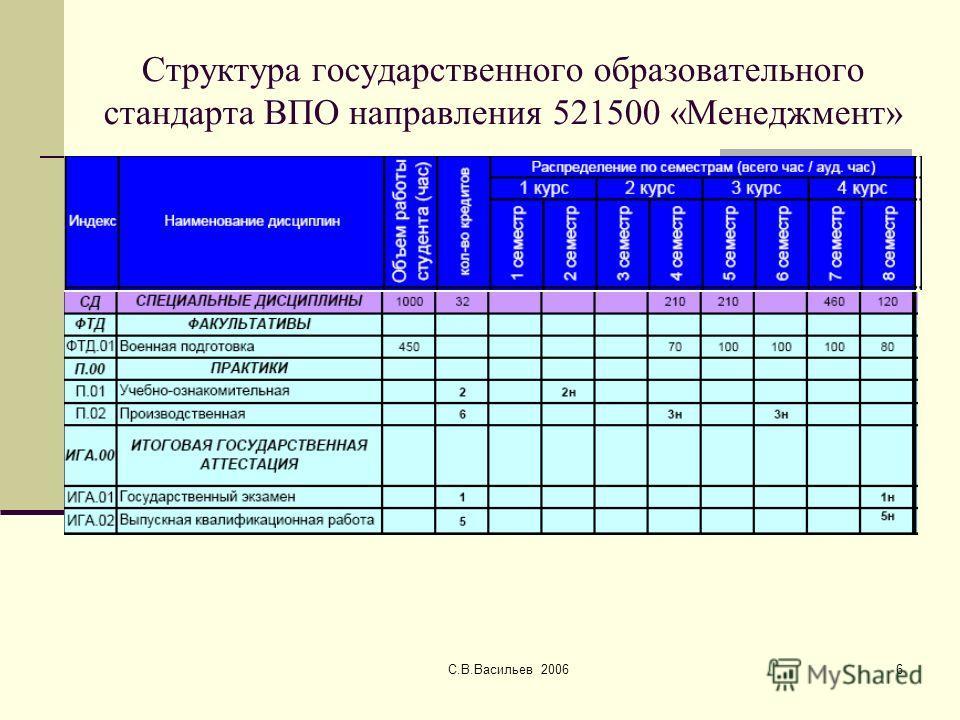С.В.Васильев 20066 Структура государственного образовательного стандарта ВПО направления 521500 «Менеджмент»