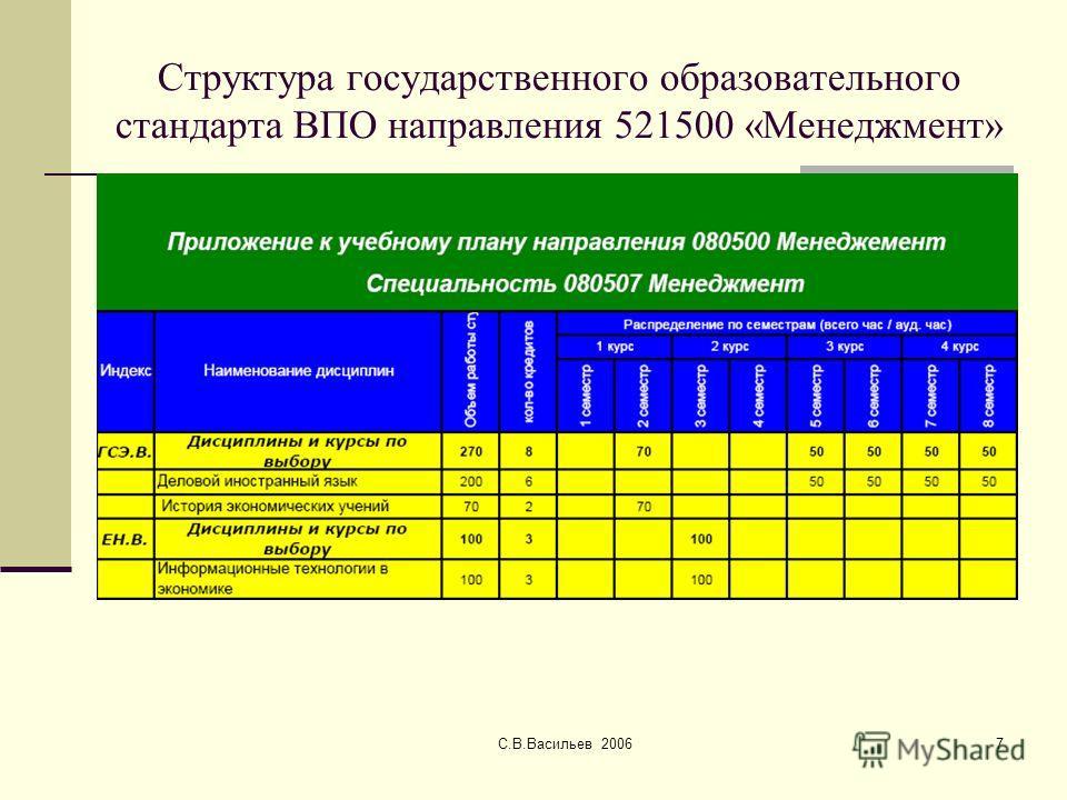 С.В.Васильев 20067 Структура государственного образовательного стандарта ВПО направления 521500 «Менеджмент»