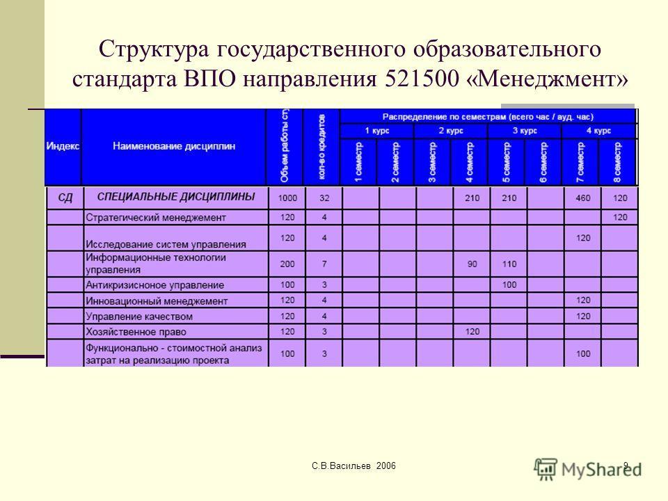 С.В.Васильев 20069 Структура государственного образовательного стандарта ВПО направления 521500 «Менеджмент»
