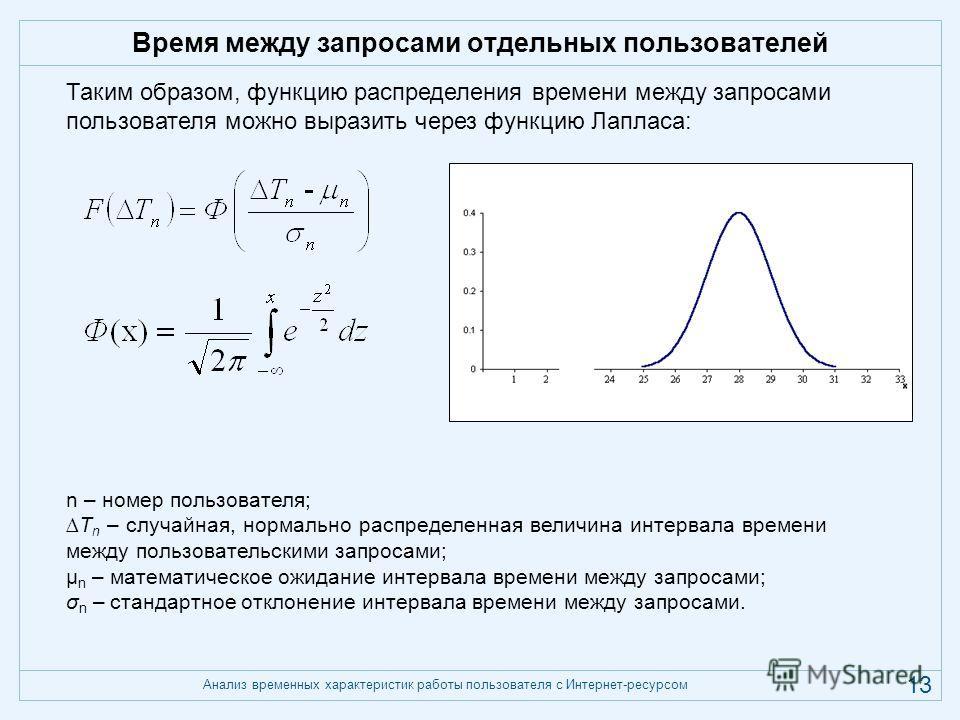 Анализ временных характеристик работы пользователя с Интернет-ресурсом 13 Время между запросами отдельных пользователей n – номер пользователя; T n – случайная, нормально распределенная величина интервала времени между пользовательскими запросами; µ