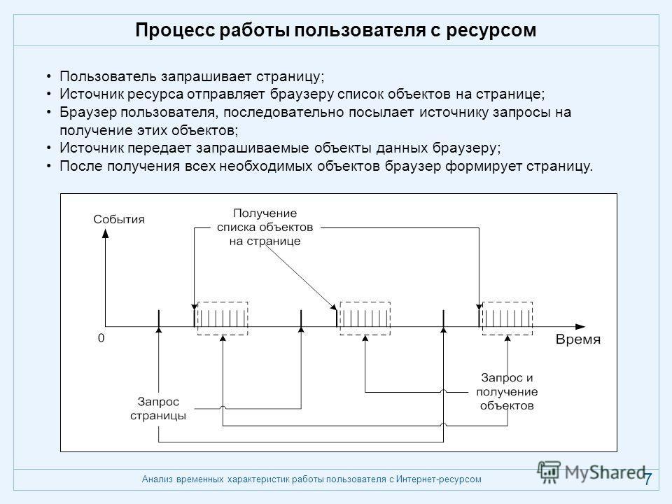 Анализ временных характеристик работы пользователя с Интернет-ресурсом 7 Процесс работы пользователя с ресурсом Пользователь запрашивает страницу; Источник ресурса отправляет браузеру список объектов на странице; Браузер пользователя, последовательно