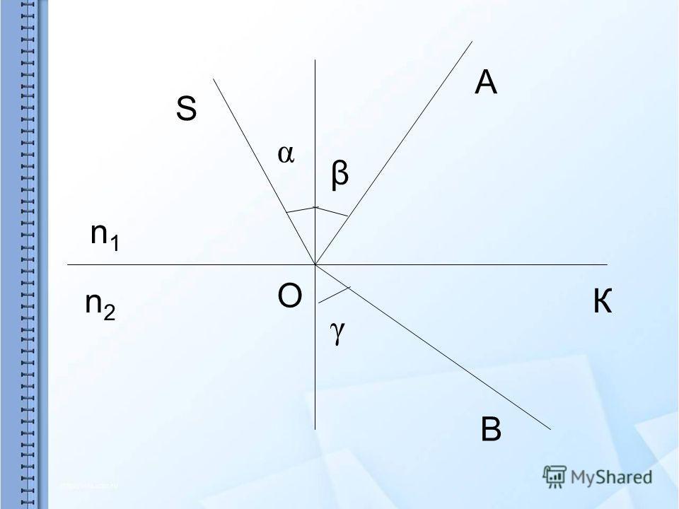 К В А S n1n1 O n2n2 α β γ