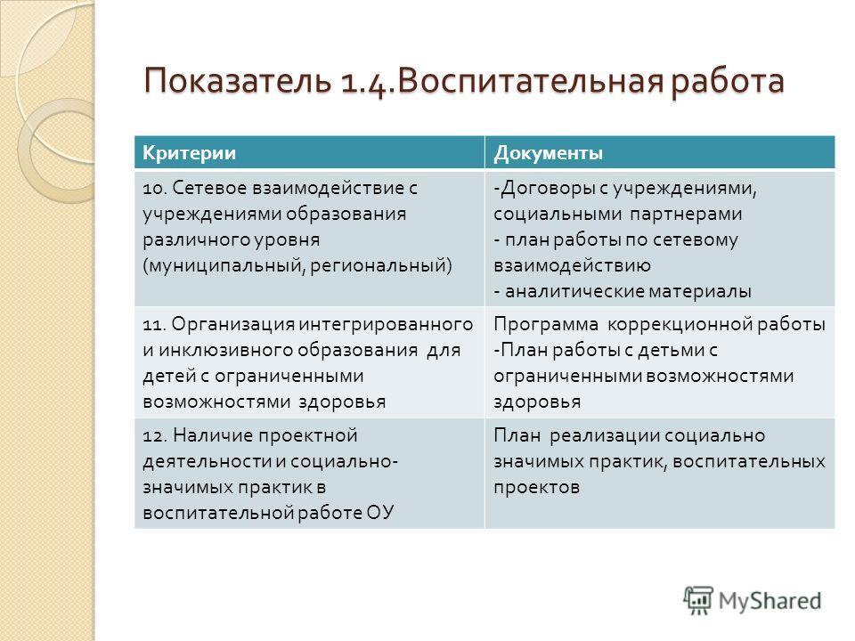 Показатель 1.4. Воспитательная работа КритерииДокументы 10. Сетевое взаимодействие с учреждениями образования различного уровня ( муниципальный, региональный ) -Договоры с учреждениями, социальными партнерами - план работы по сетевому взаимодействию