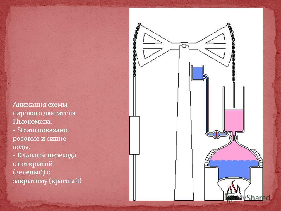 Анимация схемы парового двигателя Ньюкомена. - Steam показано, розовые и синие воды. - Клапаны перехода от открытой (зеленый) к закрытому (красный)
