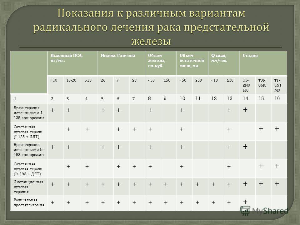 Исходный ПСА, нг / мл. Индекс Глисона Объем железы, см. куб. Объем остаточной мочи, мл. Q max, мл / сек. Стадия