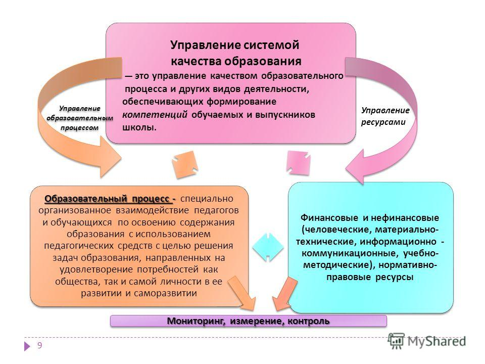 Финансовые и нефинансовые ( человеческие, материально - технические, информационно - коммуникационные, учебно - методические ), нормативно - правовые ресурсы Образовательный процесс - Образовательный процесс - специально организованное взаимодействие