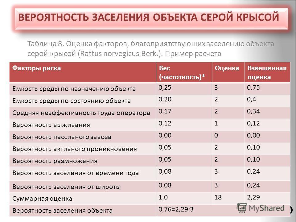 ВЕРОЯТНОСТЬ ЗАСЕЛЕНИЯ ОБЪЕКТА СЕРОЙ КРЫСОЙ Таблица 8. Оценка факторов, благоприятствующих заселению объекта серой крысой (Rattus norvegicus Berk.). Пример расчета Факторы рискаВес (частотность)* ОценкаВзвешенная оценка Емкость среды по назначению объ