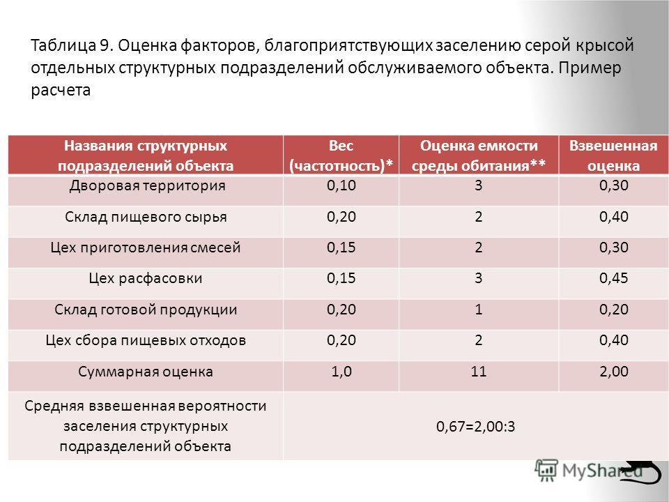 Таблица 9. Оценка факторов, благоприятствующих заселению серой крысой отдельных структурных подразделений обслуживаемого объекта. Пример расчета Названия структурных подразделений объекта Вес (частотность)* Оценка емкости среды обитания** Взвешенная