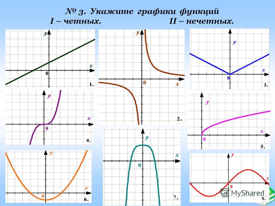 Ашық сабақтар 3. Укажите графики функций I – четных. II – нечетных.