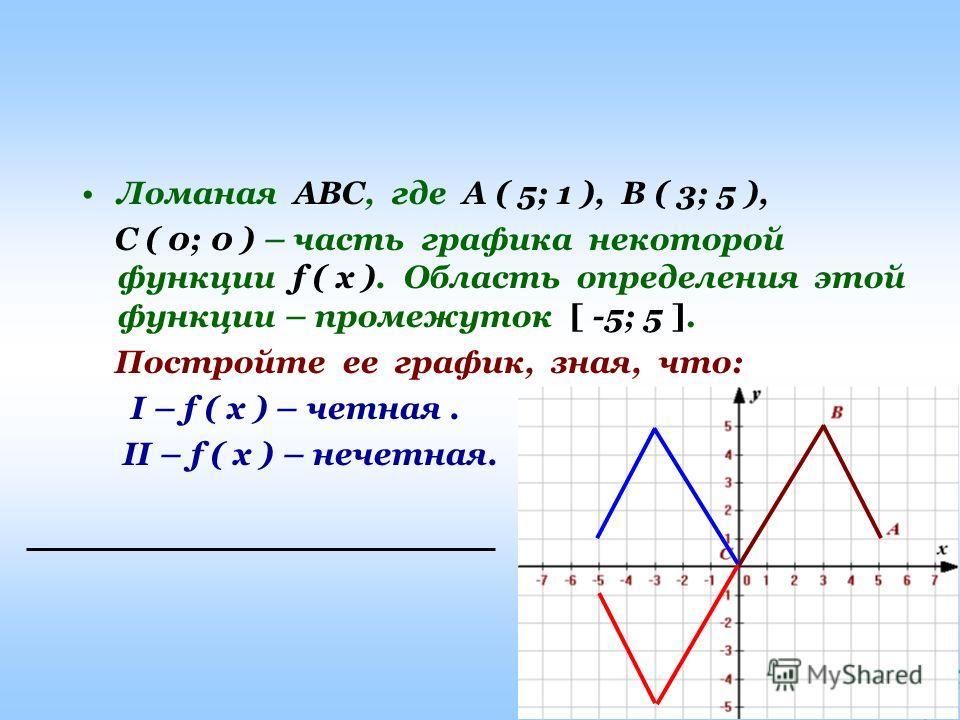 Ашық сабақтар Ломаная АВС, где А ( 5; 1 ), В ( 3; 5 ), С ( 0; 0 ) – часть графика некоторой функции f ( x ). Область определения этой функции – промежуток [ -5; 5 ]. Постройте ее график, зная, что: I – f ( x ) – четная. II – f ( x ) – нечетная.