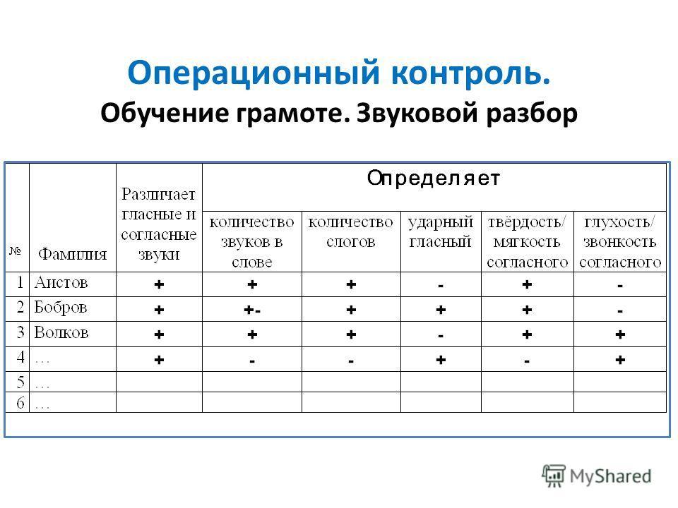 Методические средства на данном этапе: Операционный контроль при оценке овладения учащимися общим способом действия. Опорные средства в виде схем, алгоритмов, памяток. Задания-«ловушки». Задания, требующие обоснования учеником своих действий. Игровые