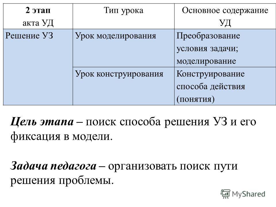 Интеллектуальный конфликт ЗНАЮ НЕ ЗНАЮ УЗ: «Как в речи мы определяем, что слова разные?»