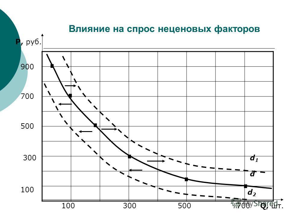 Влияние на спрос неценовых факторов P, руб. Q, шт. 100 300 500 700 900 100 300 500 700...... d d1d1 d2d2