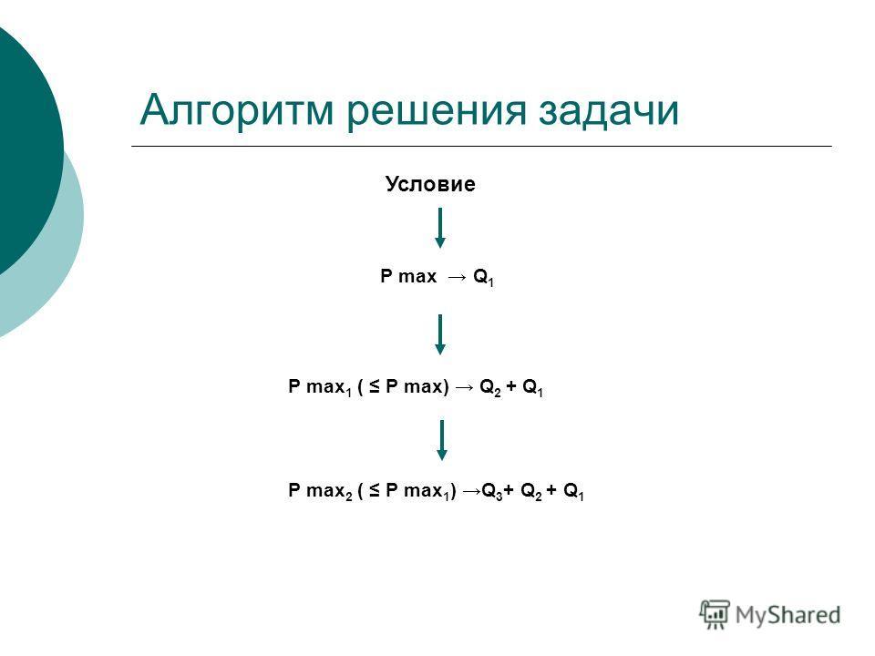 Алгоритм решения задачи Условие P max Q 1 P max 1 ( P max) Q 2 + Q 1 P max 2 ( P max 1 ) Q 3 + Q 2 + Q 1