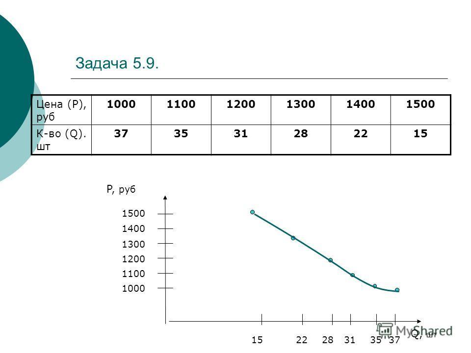 Задача 5.9. Цена (Р), руб 100011001200130014001500 К-во (Q). шт 373531282215 1000 1100 1200 Q, шт P, руб 1300 1400 1500 373531282215