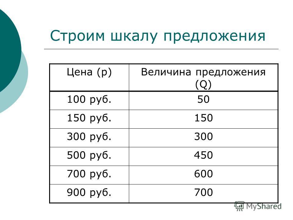 Строим шкалу предложения Цена (p)Величина предложения (Q) 100 руб.50 150 руб.150 300 руб.300 500 руб.450 700 руб.600 900 руб.700