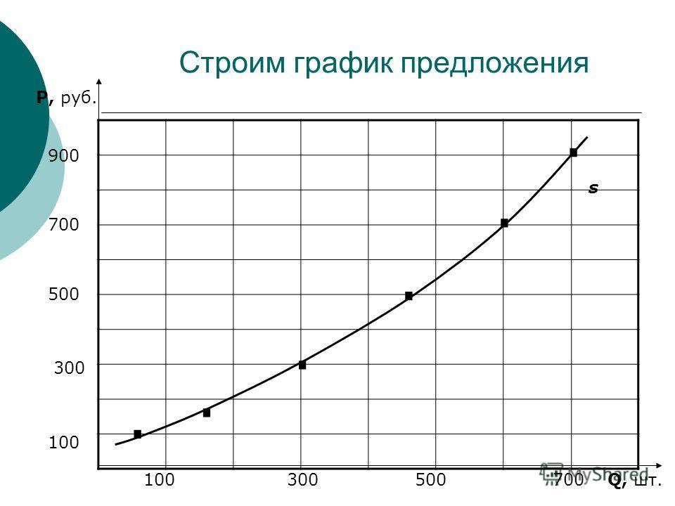 Строим график предложения P, руб. Q, шт. 100 300 500 700 900 100 300 500 700...... s