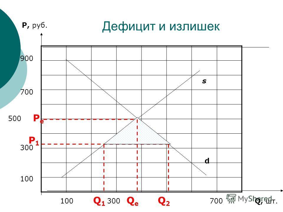 Дефицит и излишек P, руб. Q, шт. 100 300 500 700 900 100 300 700 s d PePe P1P1 QeQe Q1Q1 Q2Q2