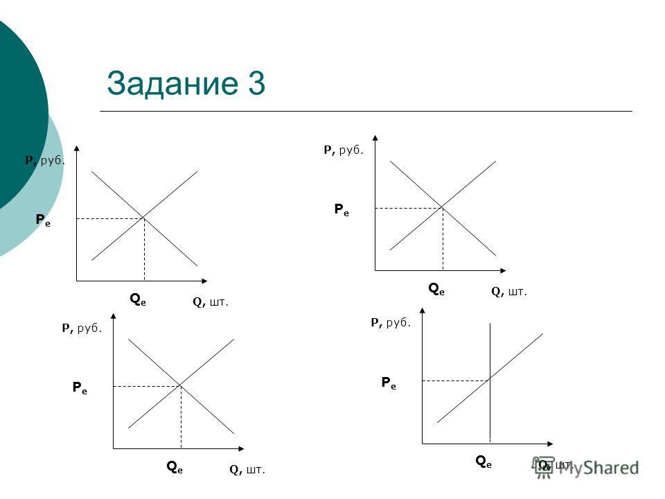 Задание 3 P, руб. Q, шт. PePe QeQe P, руб. Q, шт. PePe QeQe P, руб. Q, шт. PePe QeQe P, руб. Q, шт. PePe QeQe