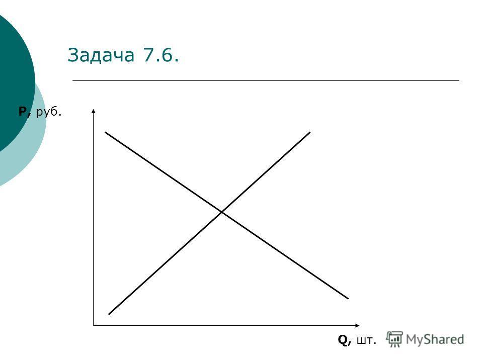 Задача 7.6. P, руб. Q, шт.