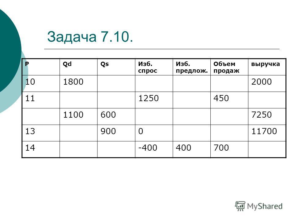 Задача 7.10. PQdQsИзб. спрос Изб. предлож. Объем продаж выручка 1018002000 111250450 11006007250 13900011700 14-400400700
