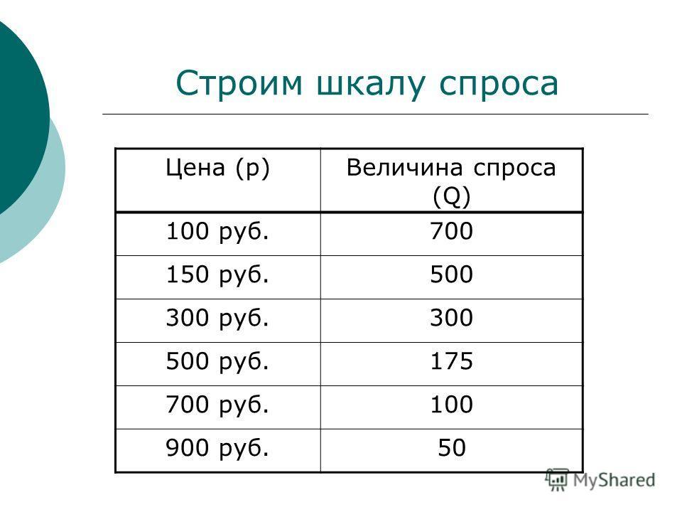 Строим шкалу спроса Цена (p)Величина спроса (Q) 100 руб.700 150 руб.500 300 руб.300 500 руб.175 700 руб.100 900 руб.50