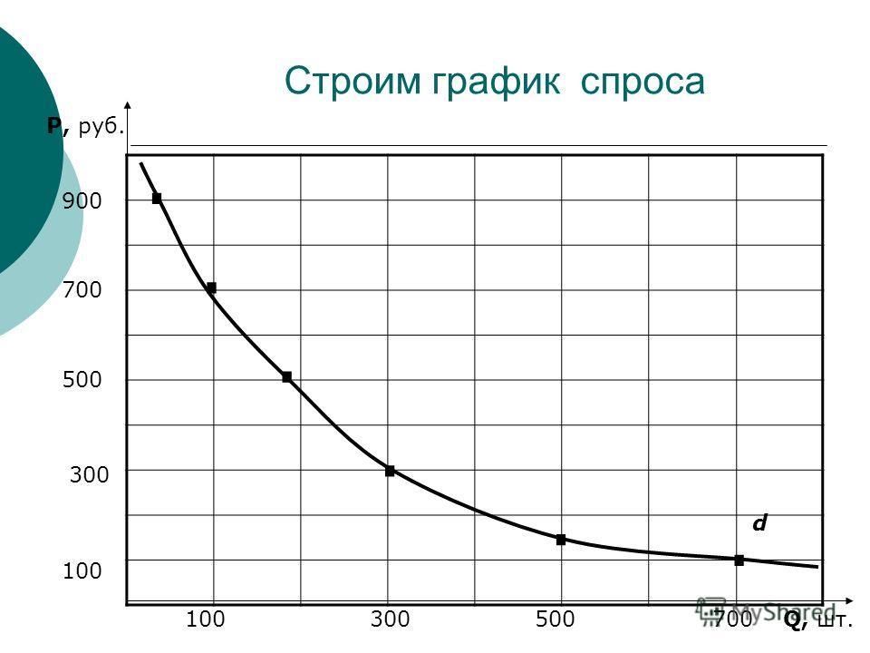 Строим график спроса P, руб. Q, шт. 100 300 500 700 900 100 300 500 700...... d