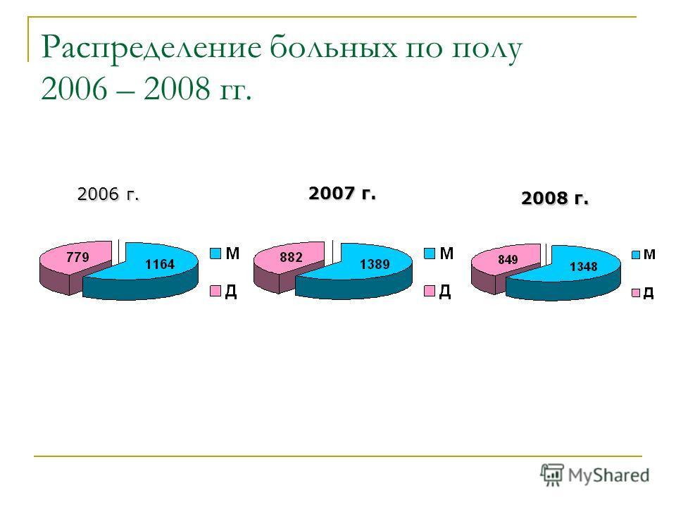 Распределение больных по полу 2006 – 2008 гг. 2006 г. 2007 г. 2008 г.
