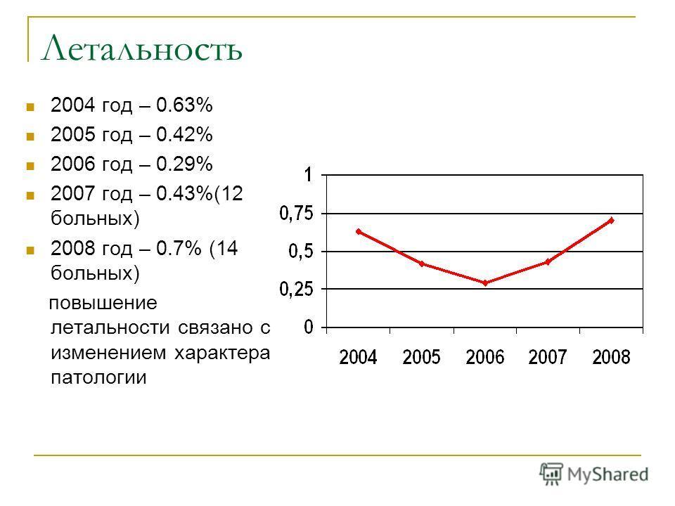 Летальность 2004 год – 0.63% 2005 год – 0.42% 2006 год – 0.29% 2007 год – 0.43%(12 больных) 2008 год – 0.7% (14 больных) повышение летальности связано с изменением характера патологии