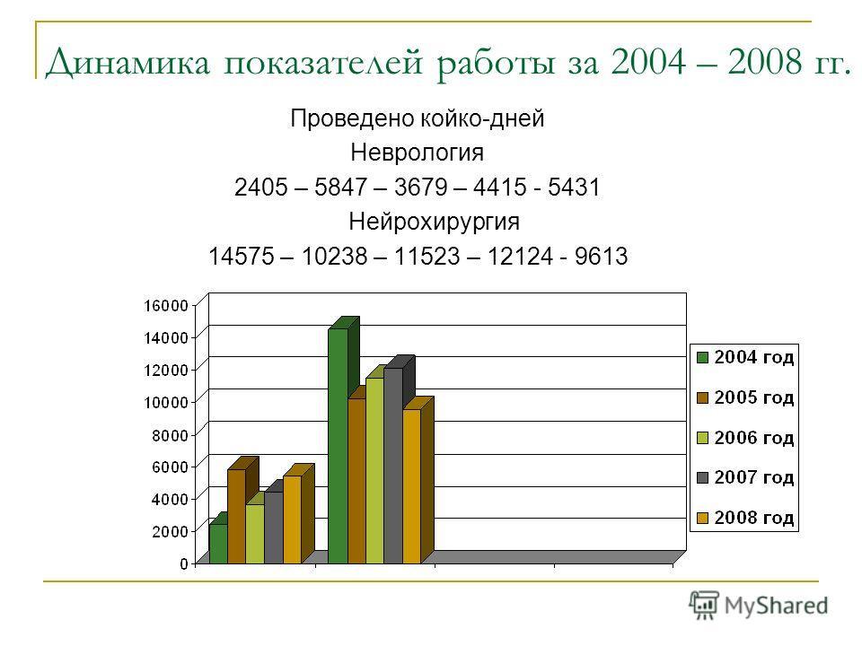 Динамика показателей работы за 2004 – 2008 гг. Проведено койко-дней Неврология 2405 – 5847 – 3679 – 4415 - 5431 Нейрохирургия 14575 – 10238 – 11523 – 12124 - 9613
