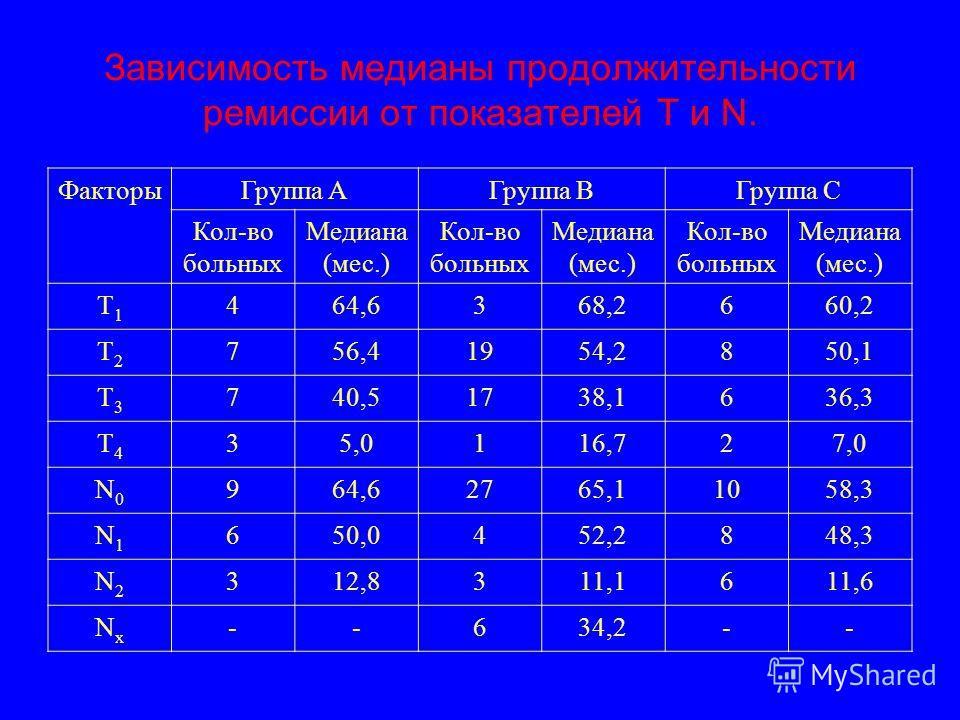 Зависимость медианы продолжительности ремиссии от показателей Т и N. ФакторыГруппа АГруппа ВГруппа С Кол-во больных Медиана (мес.) Кол-во больных Медиана (мес.) Кол-во больных Медиана (мес.) Т1Т1 464,6368,2660,2 Т2Т2 756,41954,2850,1 Т3Т3 740,51738,1