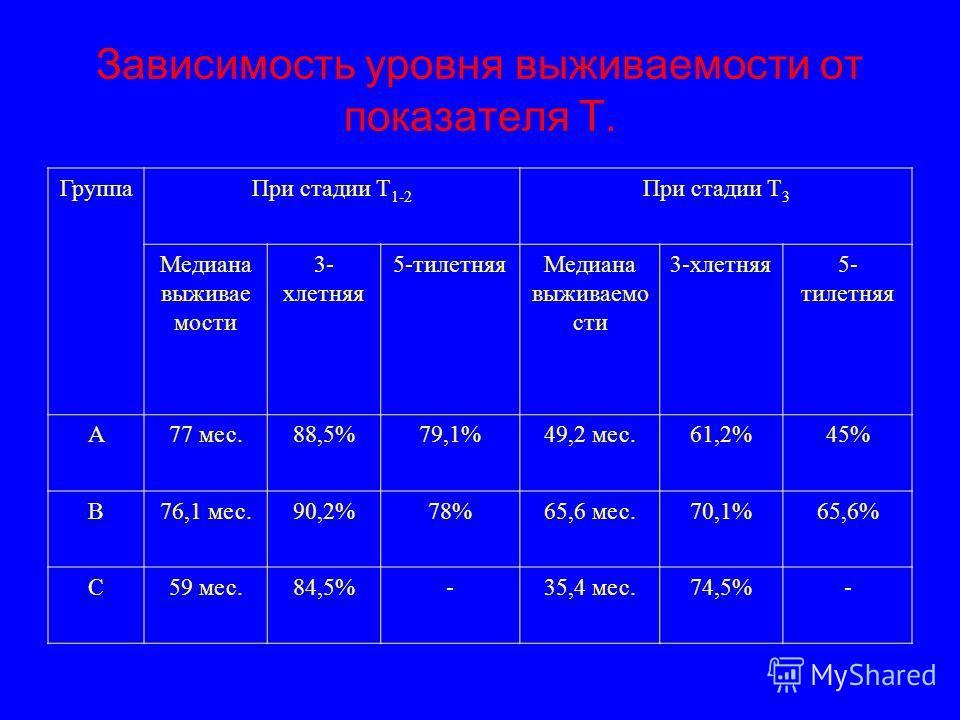 Зависимость уровня выживаемости от показателя Т. ГруппаПри стадии Т 1-2 При стадии Т 3 Медиана выживае мости 3- хлетняя 5-тилетняяМедиана выживаемо сти 3-хлетняя5- тилетняя А77 мес.88,5%79,1%49,2 мес.61,2%45% В76,1 мес.90,2%78%65,6 мес.70,1%65,6% С59