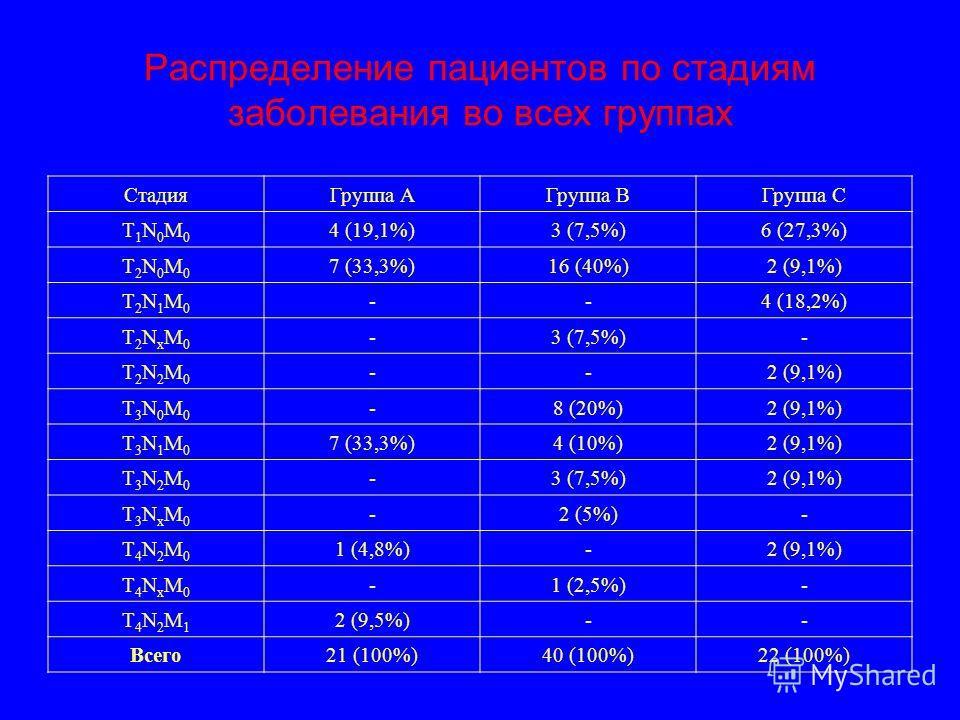 Распределение пациентов по стадиям заболевания во всех группах СтадияГруппа АГруппа ВГруппа С Т1N0М0Т1N0М0 4 (19,1%)3 (7,5%)6 (27,3%) Т2N0М0Т2N0М0 7 (33,3%)16 (40%)2 (9,1%) Т2N1М0Т2N1М0 --4 (18,2%) Т2NхМ0Т2NхМ0 -3 (7,5%)- Т2N2М0Т2N2М0 --2 (9,1%) Т3N0