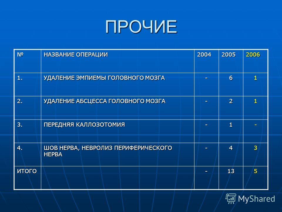 ПРОЧИЕ НАЗВАНИЕ ОПЕРАЦИИ 200420052006 1. УДАЛЕНИЕ ЭМПИЕМЫ ГОЛОВНОГО МОЗГА -61 2. УДАЛЕНИЕ АБСЦЕССА ГОЛОВНОГО МОЗГА -21 3. ПЕРЕДНЯЯ КАЛЛОЗОТОМИЯ -1- 4. ШОВ НЕРВА, НЕВРОЛИЗ ПЕРИФЕРИЧЕСКОГО НЕРВА -43 ИТОГО-135