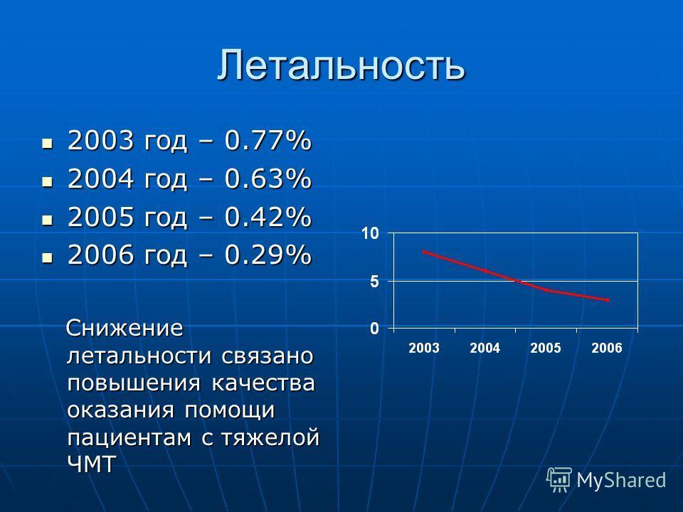 Летальность 2003 год – 0.77% 2003 год – 0.77% 2004 год – 0.63% 2004 год – 0.63% 2005 год – 0.42% 2005 год – 0.42% 2006 год – 0.29% 2006 год – 0.29% Снижение летальности связано повышения качества оказания помощи пациентам с тяжелой ЧМТ Снижение летал