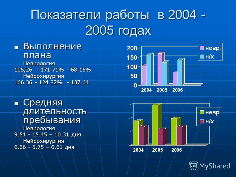Показатели работы в 2004 - 2005 годах Выполнение плана Выполнение плана - Неврология 105,26 - 171.71% - 68.15% - Нейрохирургия 166.36 - 124.82% - 137.64 Средняя длительность пребывания Средняя длительность пребывания - Неврология 9.51 - 15.45 – 10.31