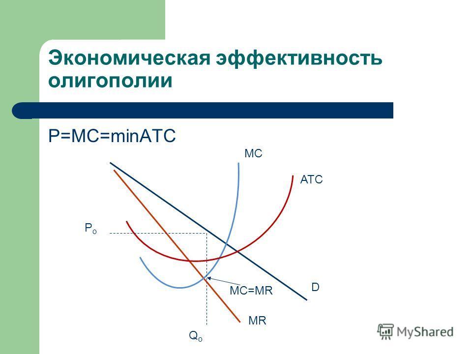 Экономическая эффективность олигополии P=MC=minATC MR D ATC MC MC=MR PoPo QoQo