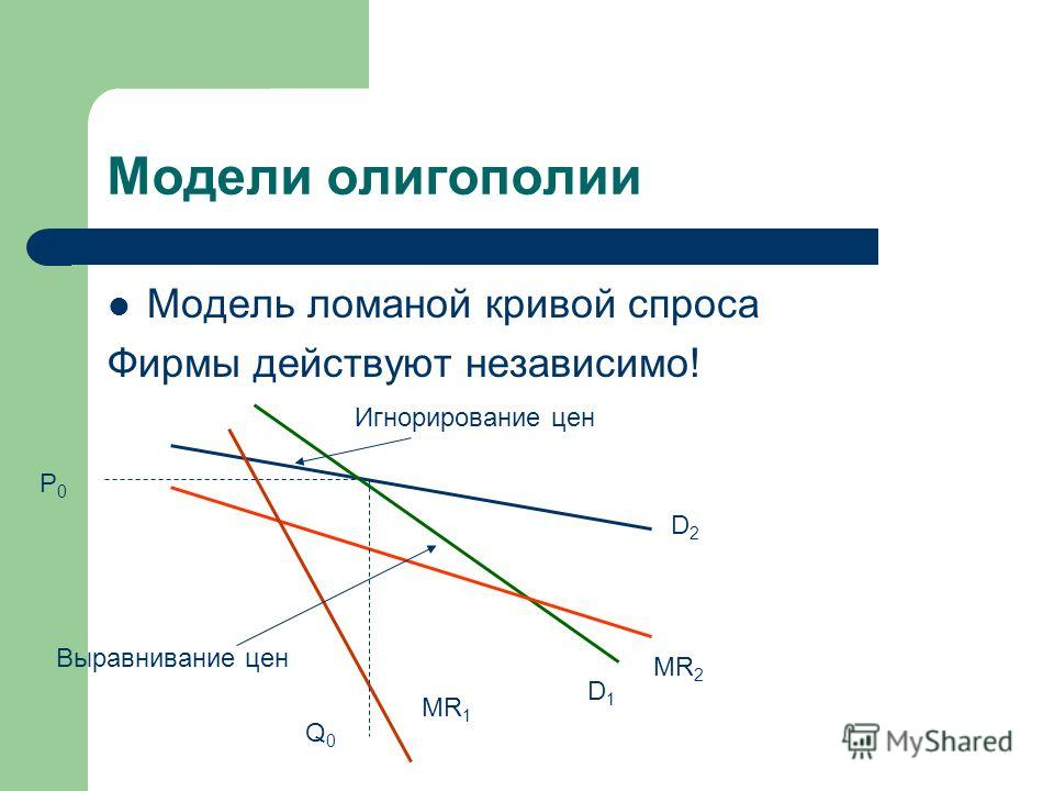 Модели олигополии Модель ломаной кривой спроса Фирмы действуют независимо! MR 1 MR 2 D2D2 D1D1 P0P0 Q0Q0 Игнорирование цен Выравнивание цен