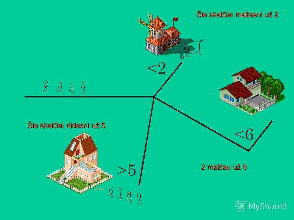 Šie skaičiai mažesni už 2 Šie skaičiai didesni už 5 Kokie skaičiai mažesni už 6 ? Skirstyk skaičius į namukus iš kairės į dešinę.