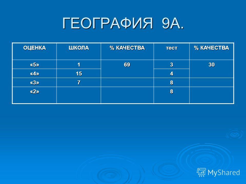 ГЕОГРАФИЯ 9А. ОЦЕНКАШКОЛА % КАЧЕСТВА тест «5»169330 «4»154 «3»78 «2»8